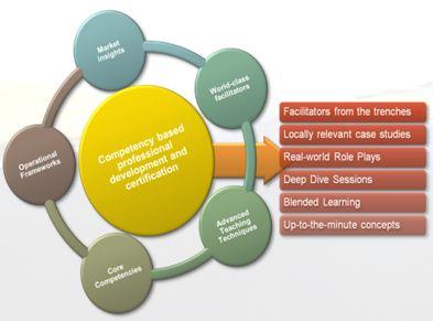 corporate training certification